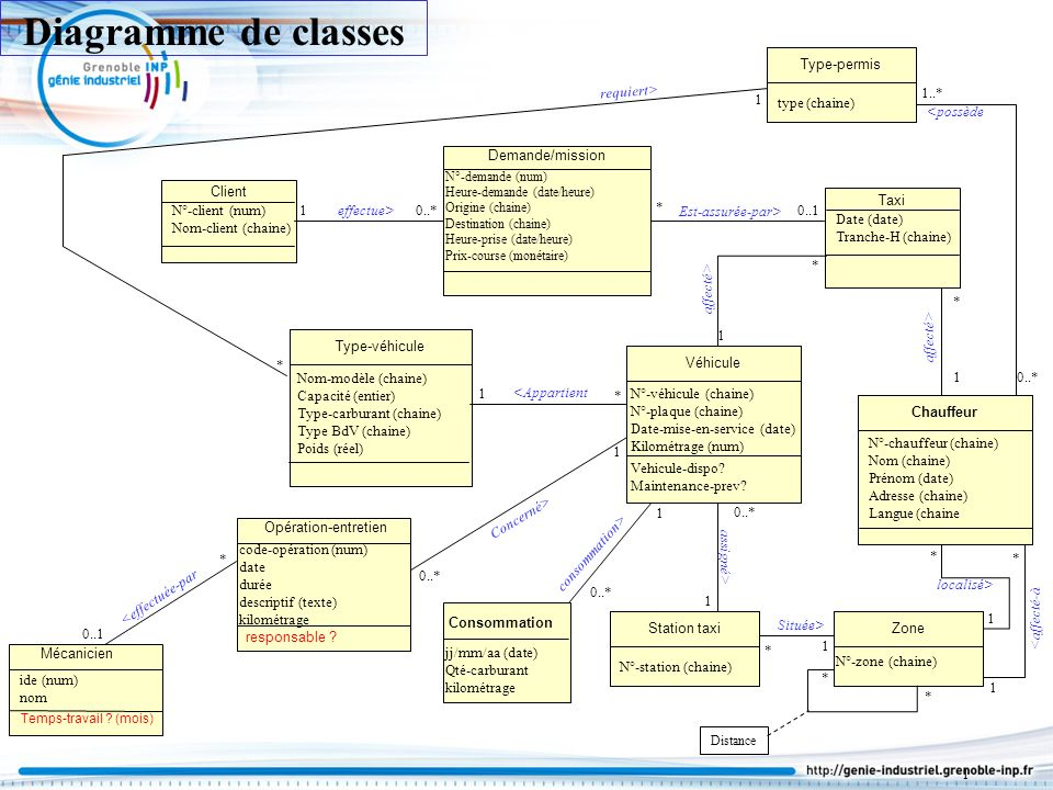 Diagramme de classes Type-permis requiert> 1..* 1 type (chaine)