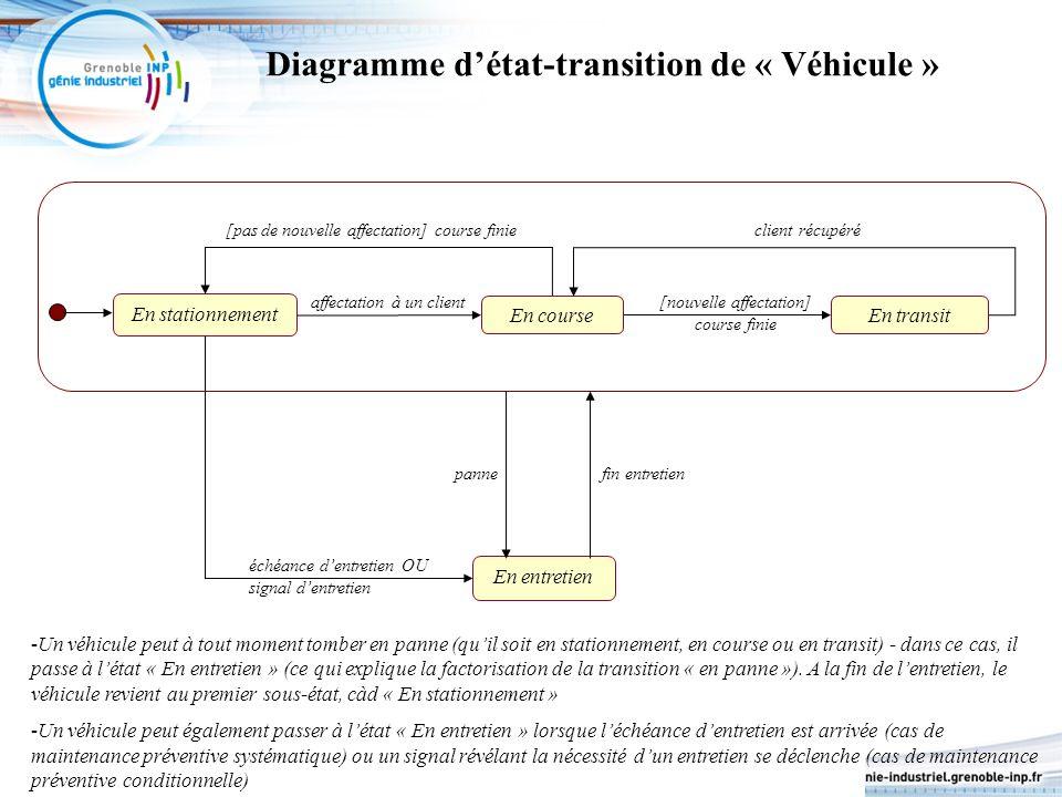 Diagramme d'état-transition de « Véhicule »