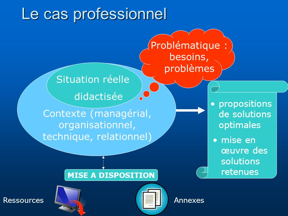 Contexte (managérial, organisationnel, technique, relationnel)