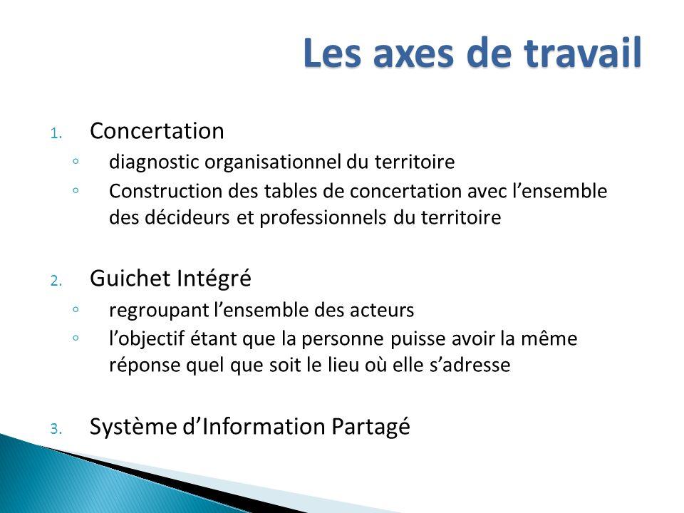 Les axes de travail Concertation Guichet Intégré