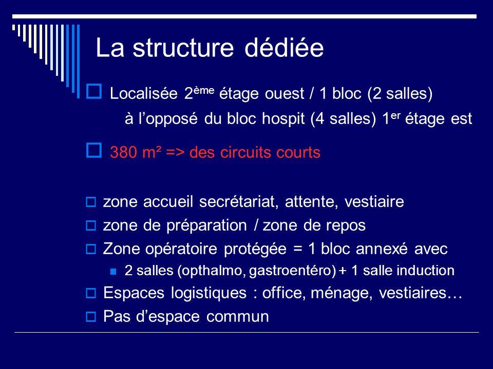 La structure dédiée Localisée 2ème étage ouest / 1 bloc (2 salles)