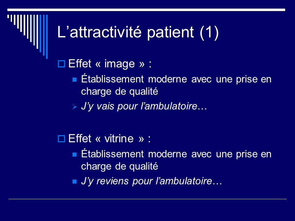 L'attractivité patient (1)