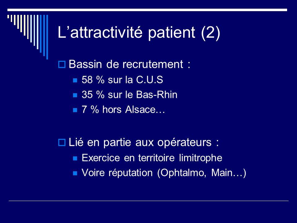 L'attractivité patient (2)