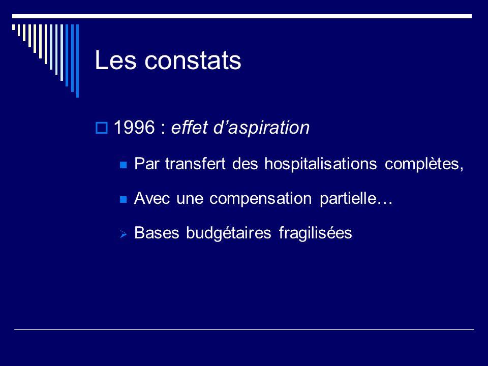 Les constats 1996 : effet d'aspiration