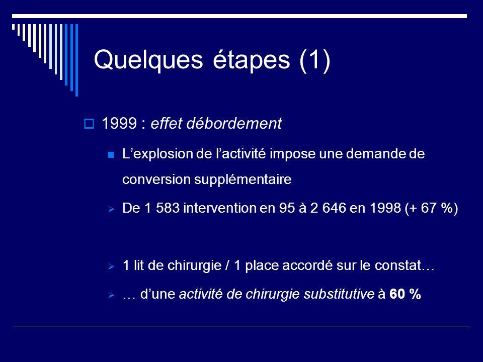 Quelques étapes (1) 1999 : effet débordement