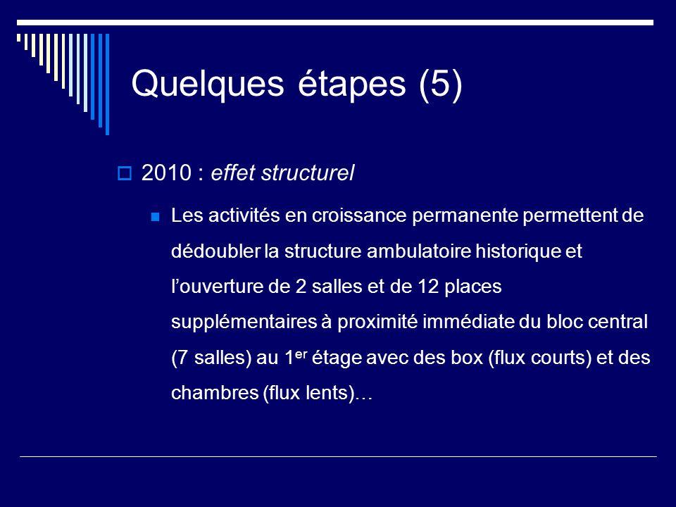 Quelques étapes (5) 2010 : effet structurel