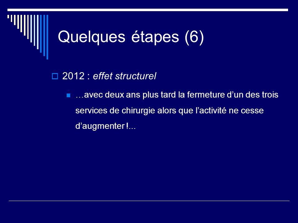 Quelques étapes (6) 2012 : effet structurel