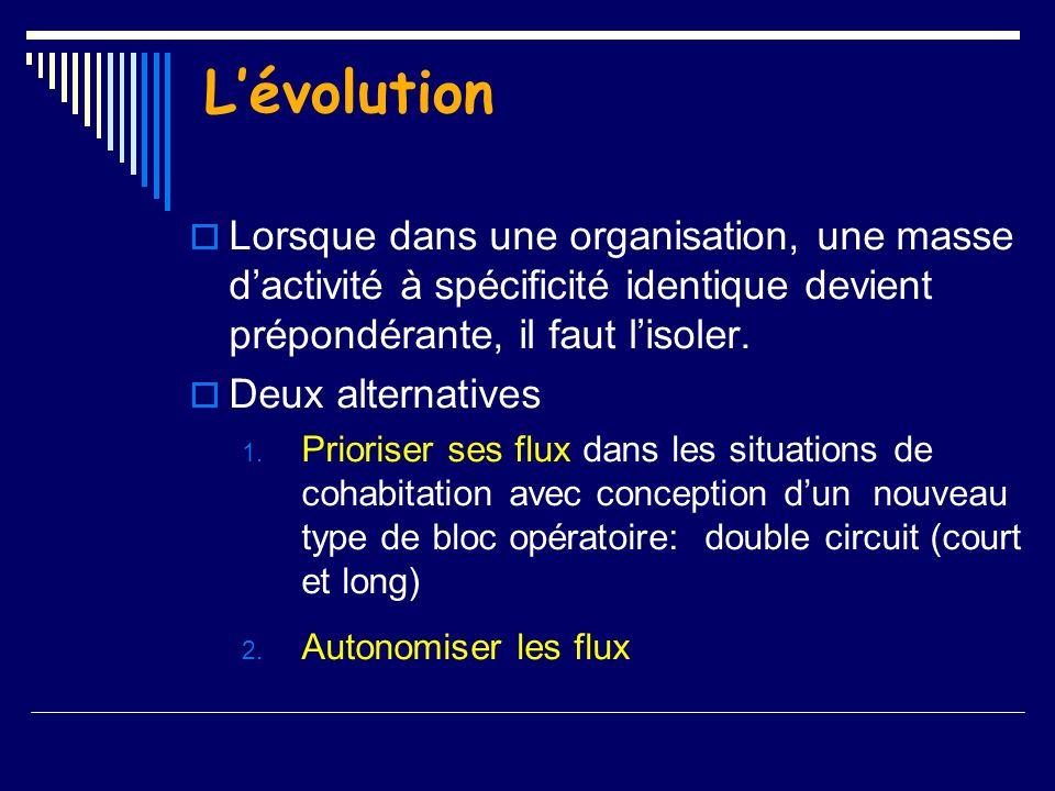 L'évolution Lorsque dans une organisation, une masse d'activité à spécificité identique devient prépondérante, il faut l'isoler.