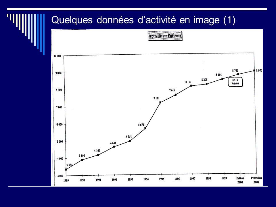 Quelques données d'activité en image (1) :