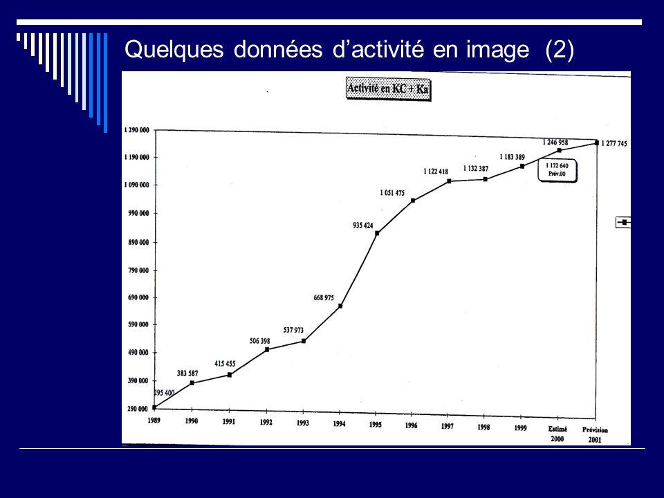 Quelques données d'activité en image (2) :