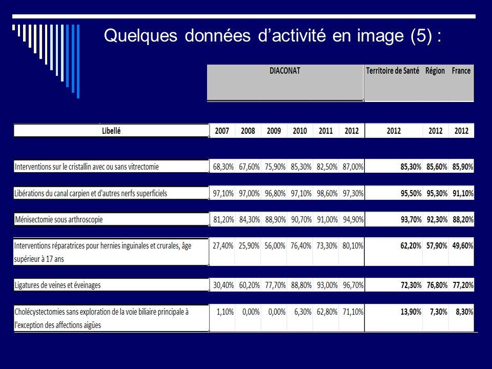 Quelques données d'activité en image (5) :