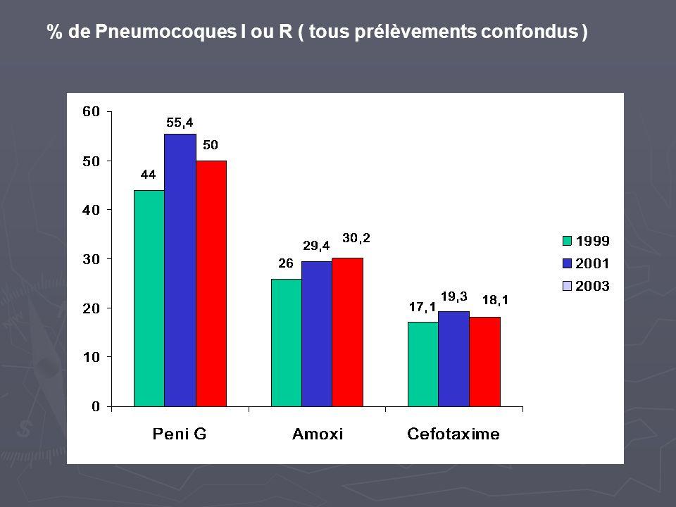 % de Pneumocoques I ou R ( tous prélèvements confondus )