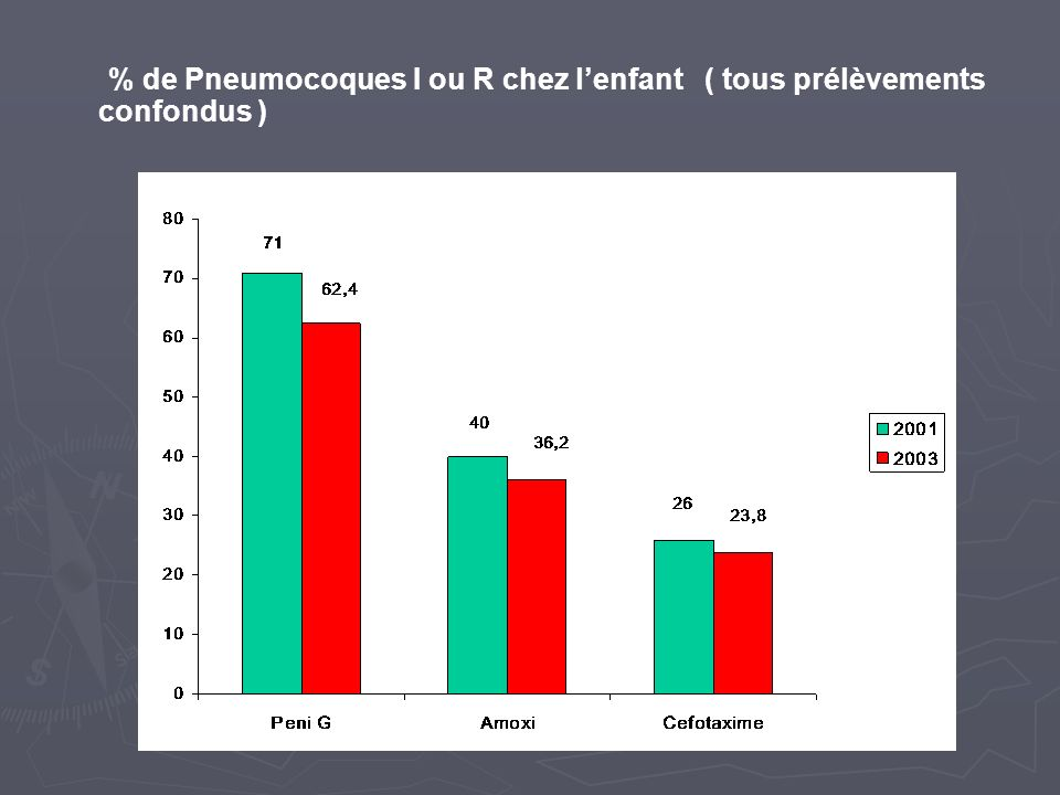 % de Pneumocoques I ou R chez l'enfant ( tous prélèvements confondus )