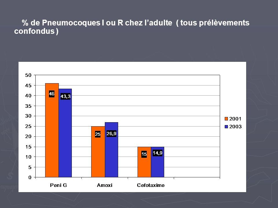 % de Pneumocoques I ou R chez l'adulte ( tous prélèvements confondus )