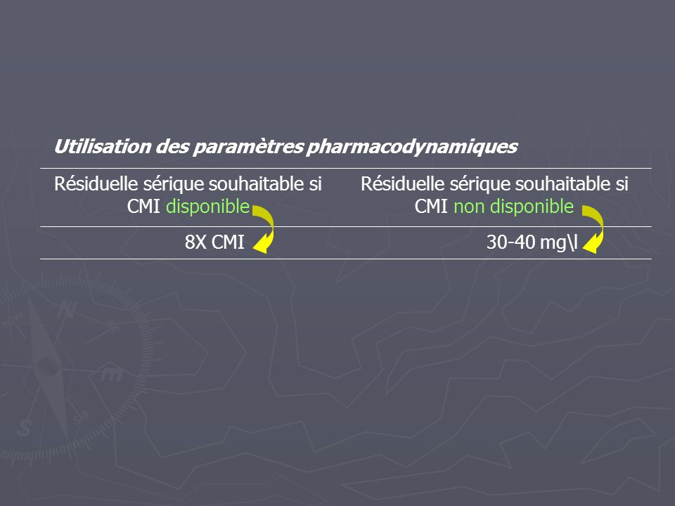 Utilisation des paramètres pharmacodynamiques
