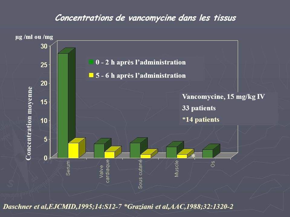 Concentrations de vancomycine dans les tissus