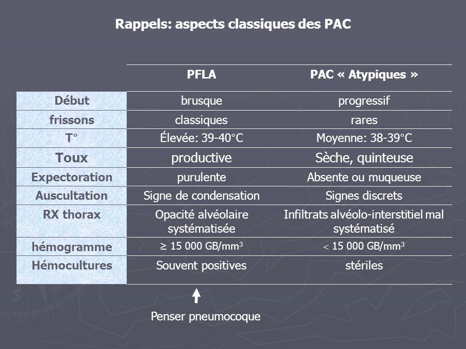Rappels: aspects classiques des PAC