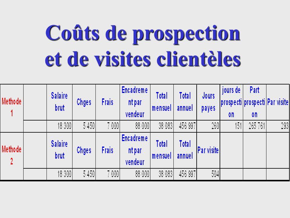 Coûts de prospection et de visites clientèles