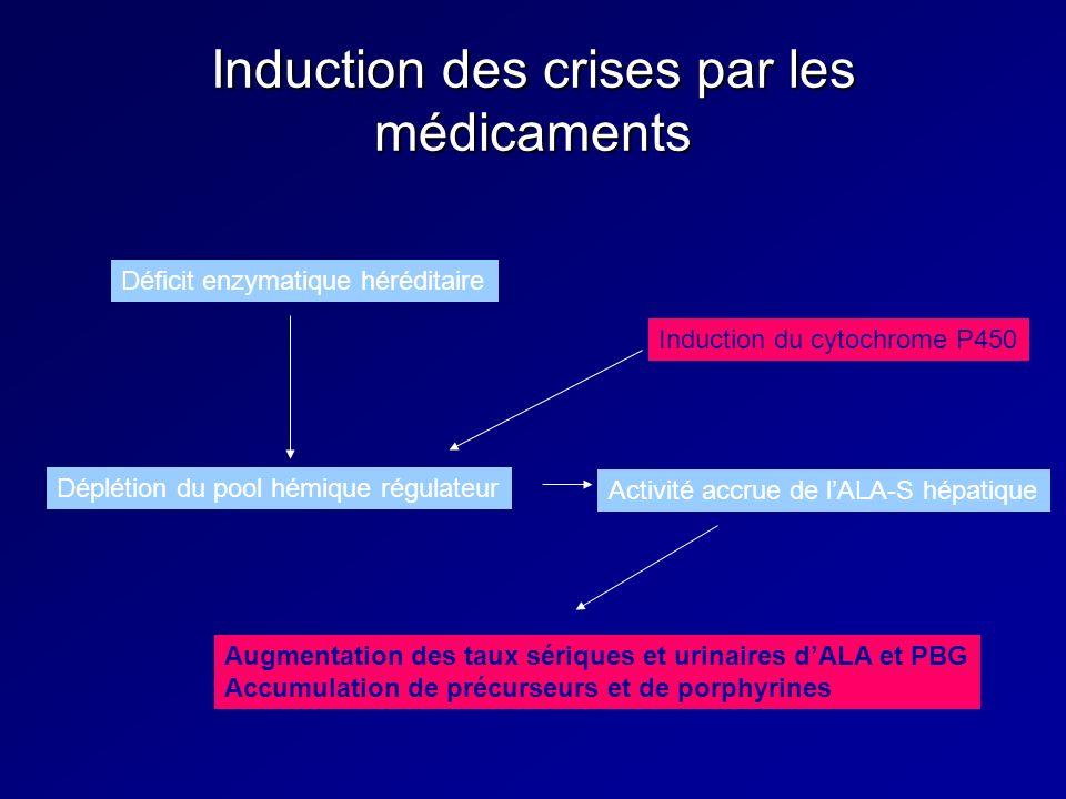 Induction des crises par les médicaments