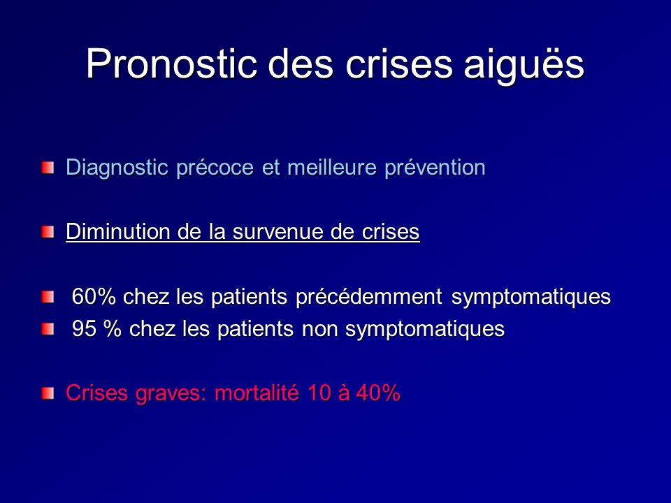 Pronostic des crises aiguës