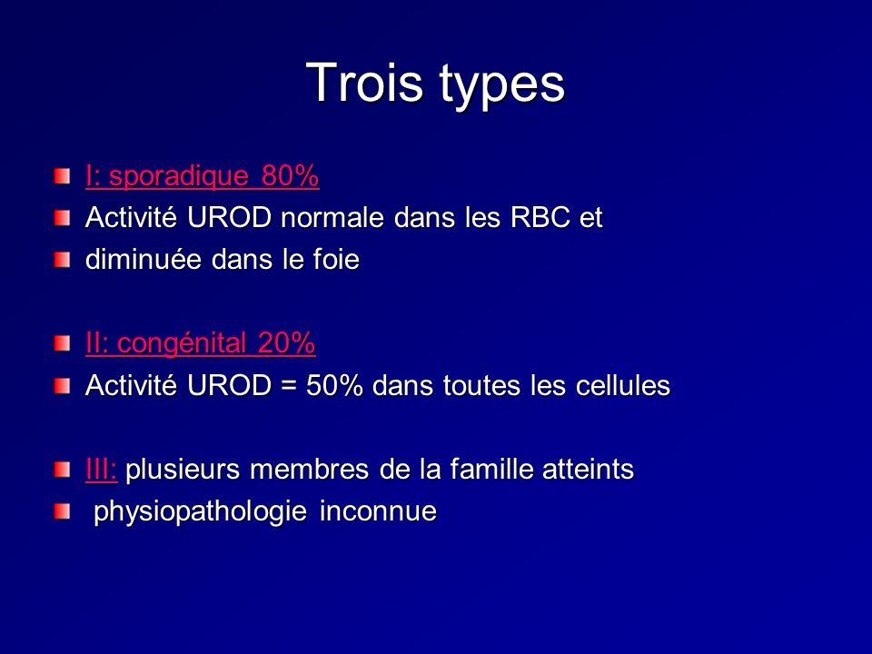 Trois types I: sporadique 80% Activité UROD normale dans les RBC et