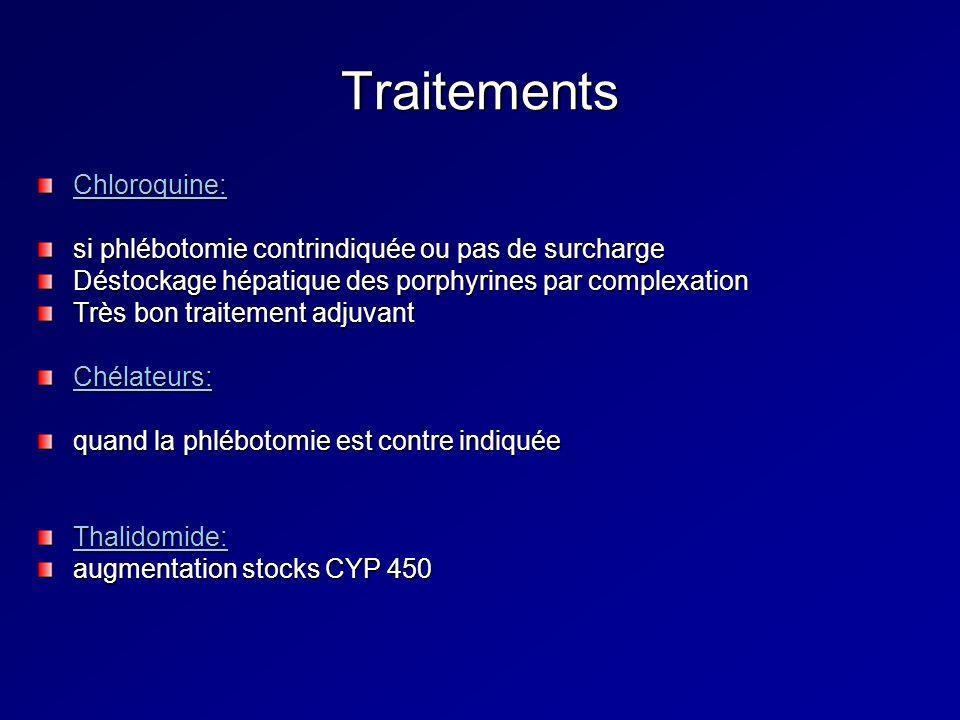 Traitements Chloroquine: