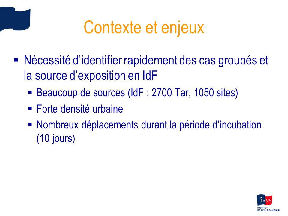 Contexte et enjeux Nécessité d'identifier rapidement des cas groupés et la source d'exposition en IdF.
