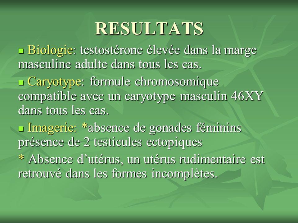 RESULTATS Biologie: testostérone élevée dans la marge masculine adulte dans tous les cas.