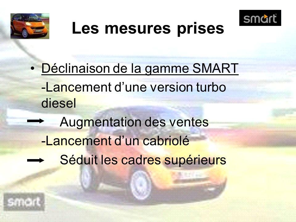 Les mesures prises Déclinaison de la gamme SMART
