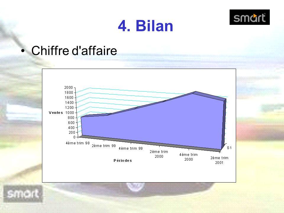 4. Bilan Chiffre d affaire