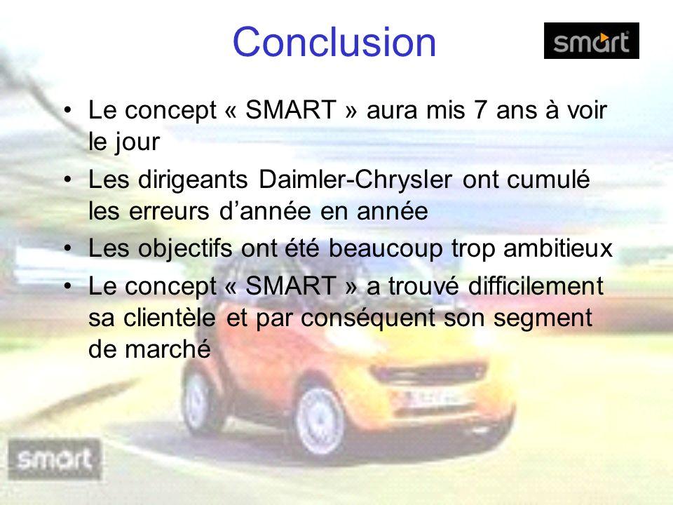 Conclusion Le concept « SMART » aura mis 7 ans à voir le jour