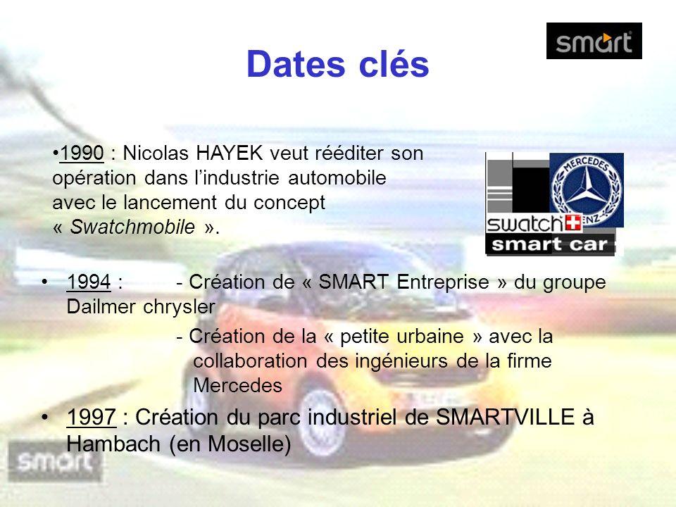 Dates clés 1990 : Nicolas HAYEK veut rééditer son opération dans l'industrie automobile avec le lancement du concept « Swatchmobile ».