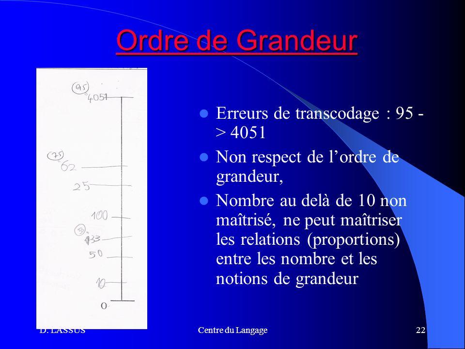 Ordre de Grandeur Erreurs de transcodage : 95 - > 4051