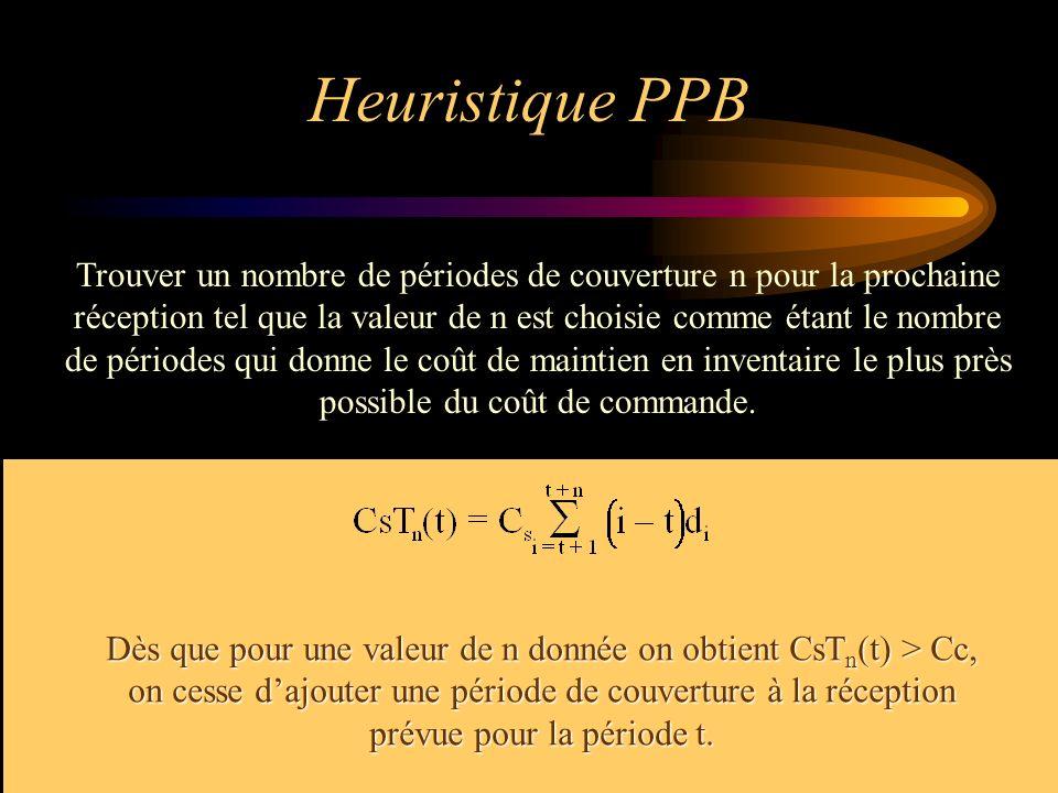 Heuristique PPB Trouver un nombre de périodes de couverture n pour la prochaine. réception tel que la valeur de n est choisie comme étant le nombre.