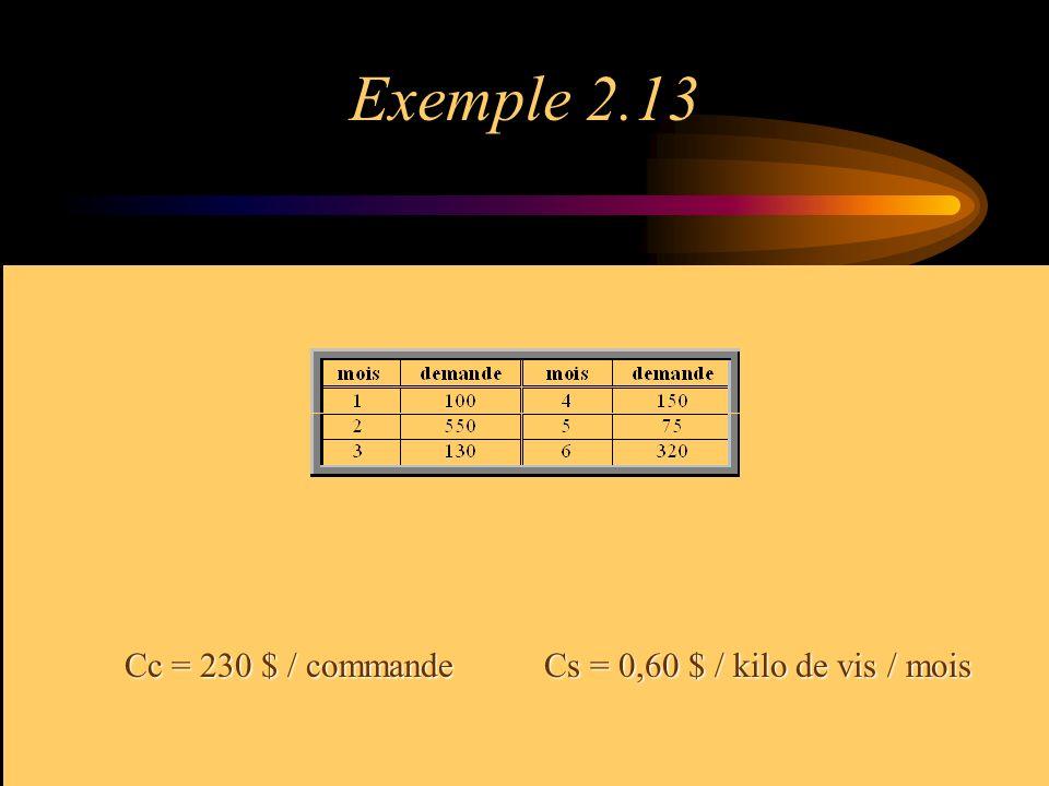 Exemple 2.13 Cc = 230 $ / commande Cs = 0,60 $ / kilo de vis / mois