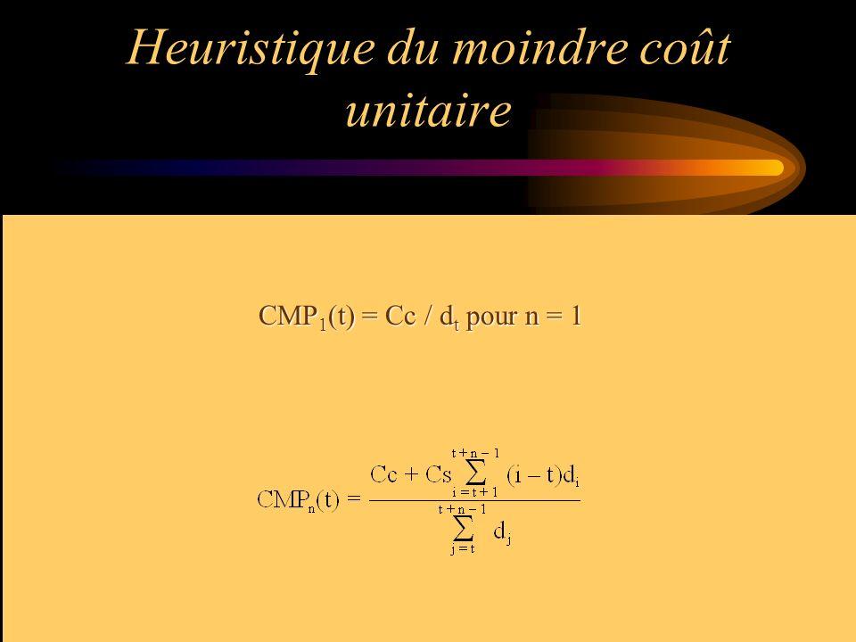 Heuristique du moindre coût unitaire