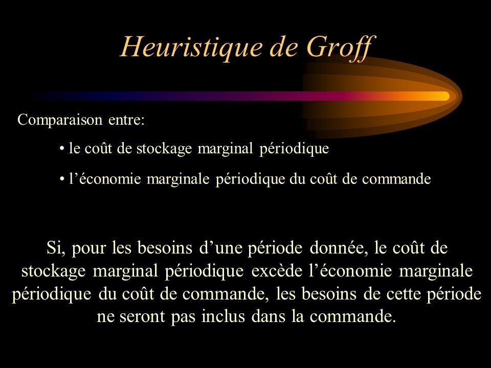 Heuristique de Groff Comparaison entre: le coût de stockage marginal périodique. l'économie marginale périodique du coût de commande.