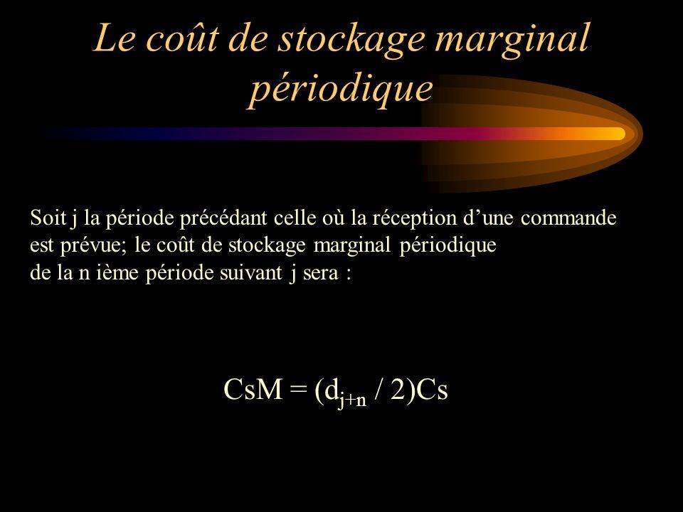 Le coût de stockage marginal périodique