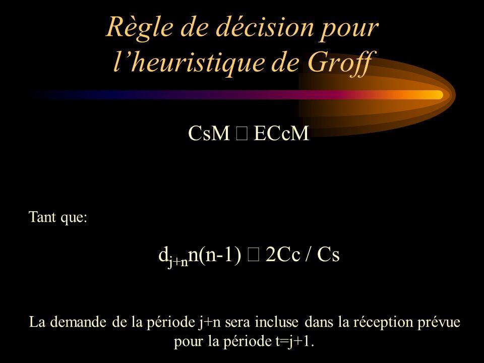 Règle de décision pour l'heuristique de Groff
