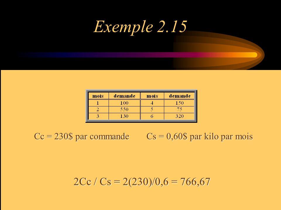Exemple 2.15 Cc = 230$ par commande Cs = 0,60$ par kilo par mois 2Cc / Cs = 2(230)/0,6 = 766,67