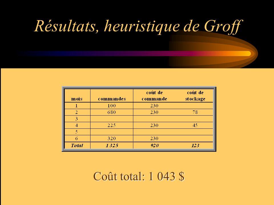 Résultats, heuristique de Groff