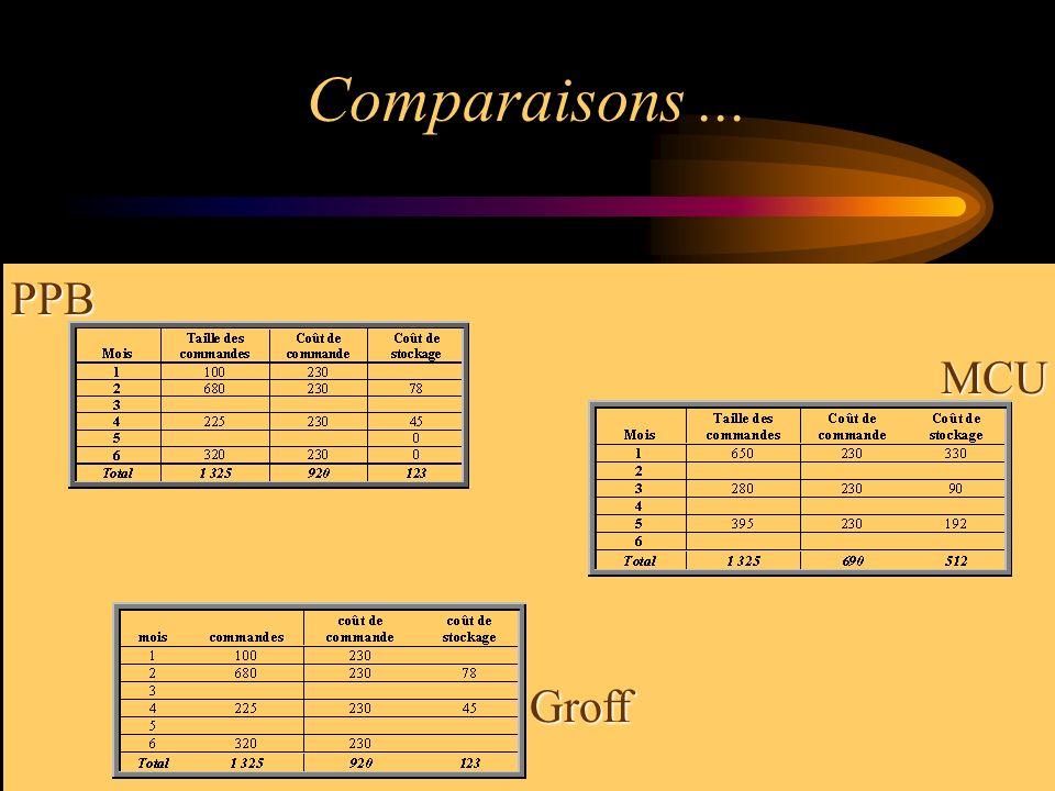 Comparaisons ... PPB MCU Groff