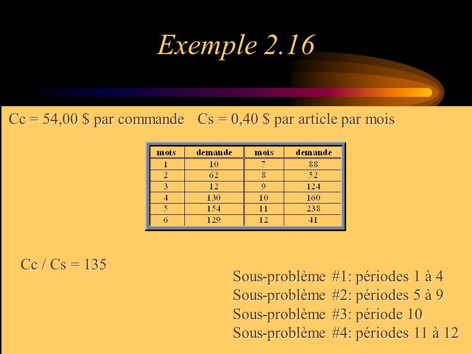 Exemple 2.16 Cc = 54,00 $ par commande Cs = 0,40 $ par article par mois. Cc / Cs = 135. Sous-problème #1: périodes 1 à 4.