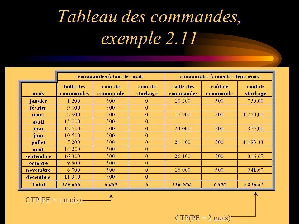 Tableau des commandes, exemple 2.11