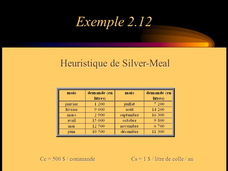 Exemple 2.12 Heuristique de Silver-Meal