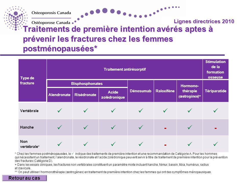 Lignes directrices 2010 Traitements de première intention avérés aptes à prévenir les fractures chez les femmes postménopausées*