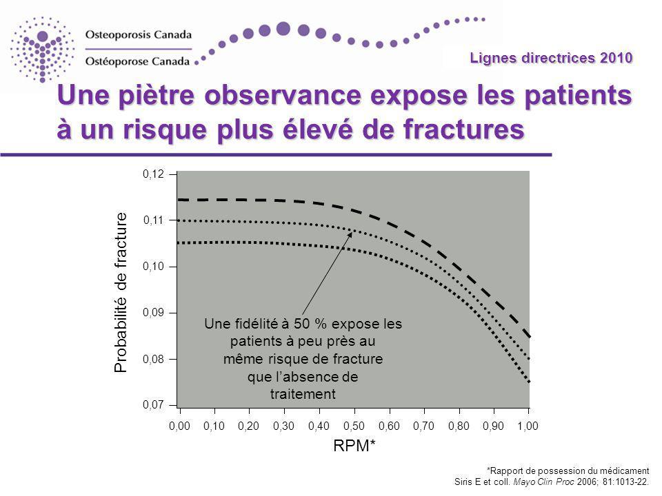 Probabilité de fracture
