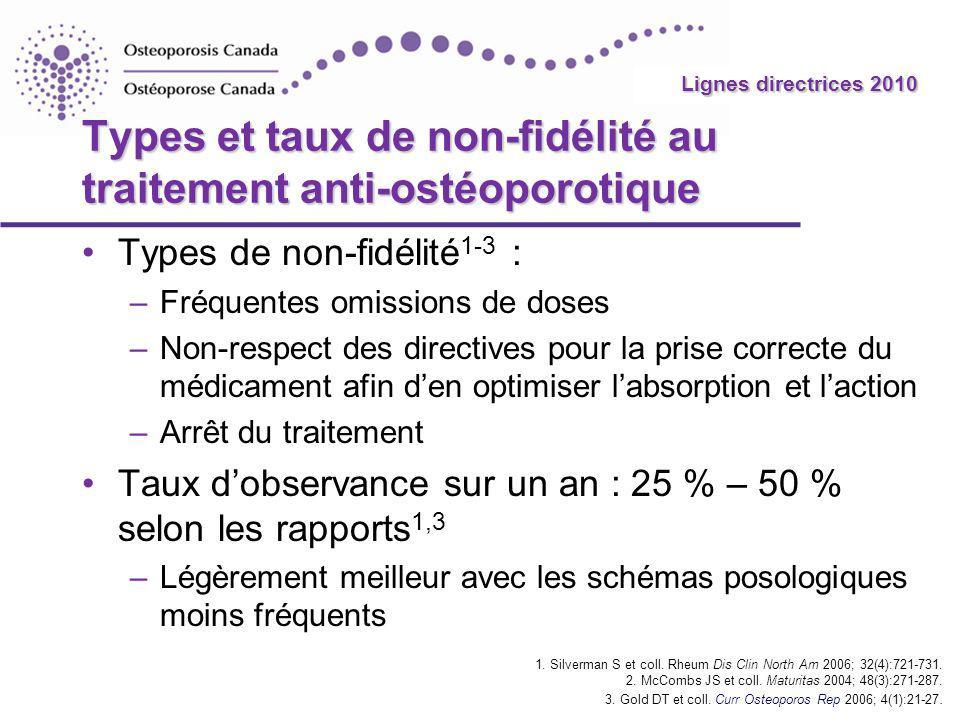 Types et taux de non-fidélité au traitement anti-ostéoporotique