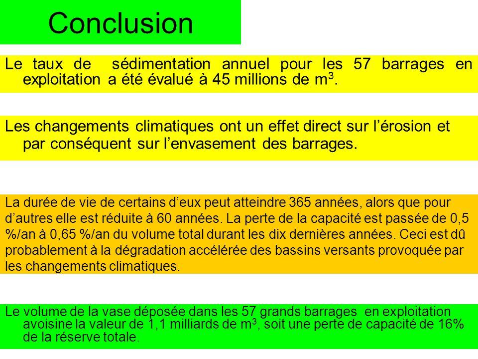 Conclusion Le taux de sédimentation annuel pour les 57 barrages en exploitation a été évalué à 45 millions de m3.
