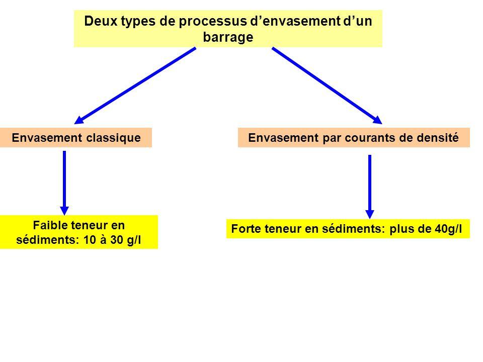 Deux types de processus d'envasement d'un barrage